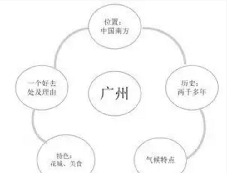 2019年广州中考英语作文题目