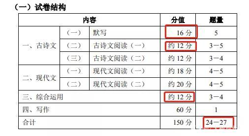 2020上海中考语文首现5大变化 要求阅读赏析能力提升
