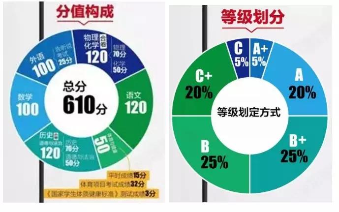 2021年深圳市中考新政策变化解读图片