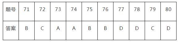 2020年中考数学选择题易错题及答案(71-80)