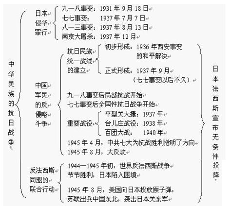 2020中考历史知识点框架图之中华民族的抗日战争