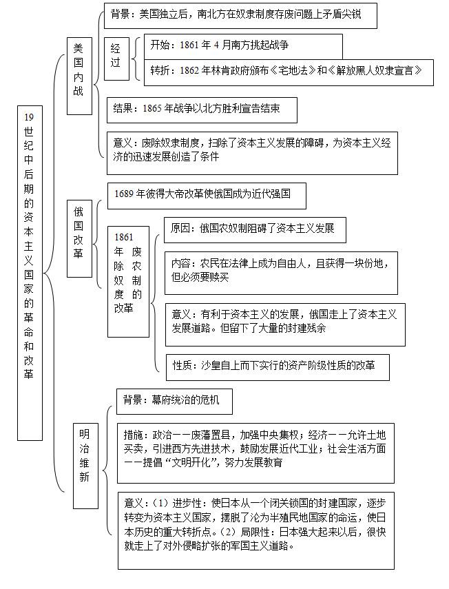 2020中考历史知识点框架图之资产阶级统治的巩固与扩大