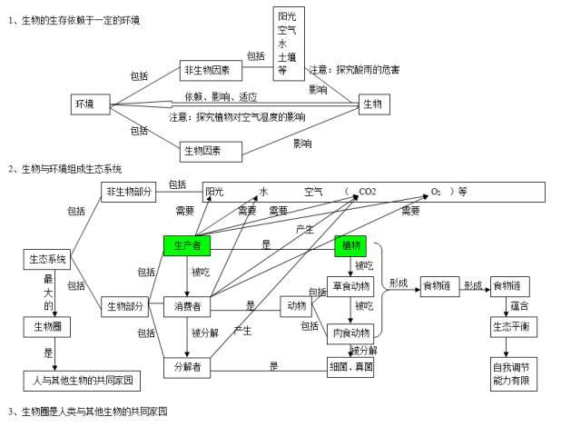 2020中考生物知识点结构图分类整理:生物与环境