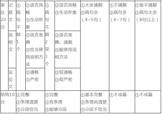 """2020中考满分作文遥不可及 """"四维度""""训练好方法"""