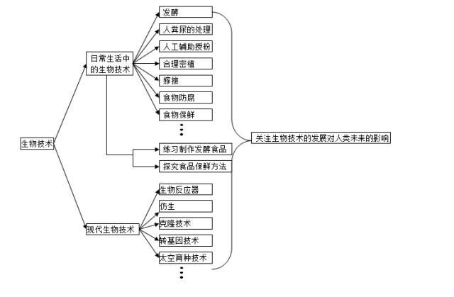 2020中考生物知识点结构图分类整理:生物技术
