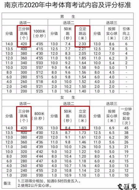 2020江苏南京中考体育总分为40分