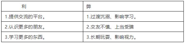 2020年中考英语18个热点话题 经典范文