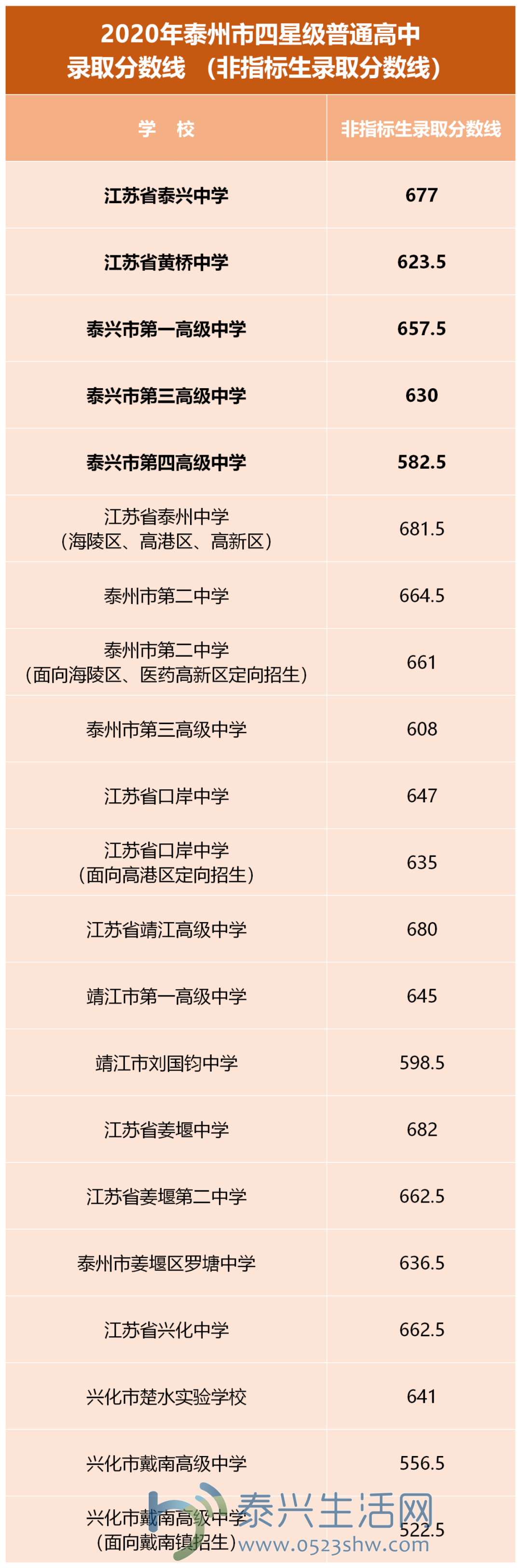 2020年泰州中考录取分数线已公布