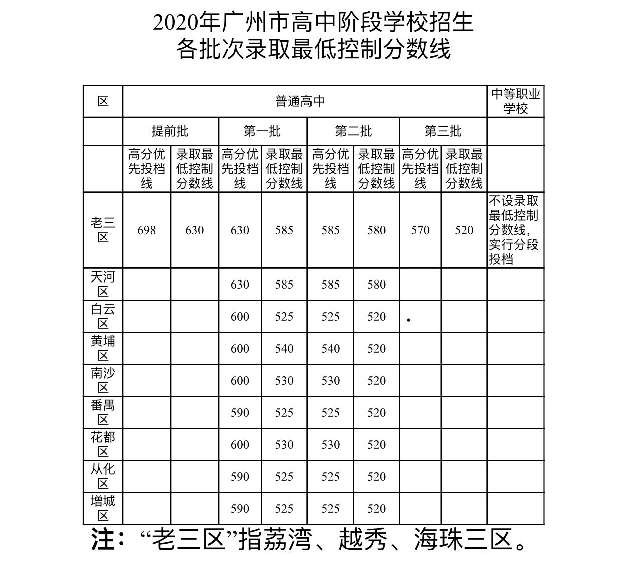2020年广州中考录取分数线已公布