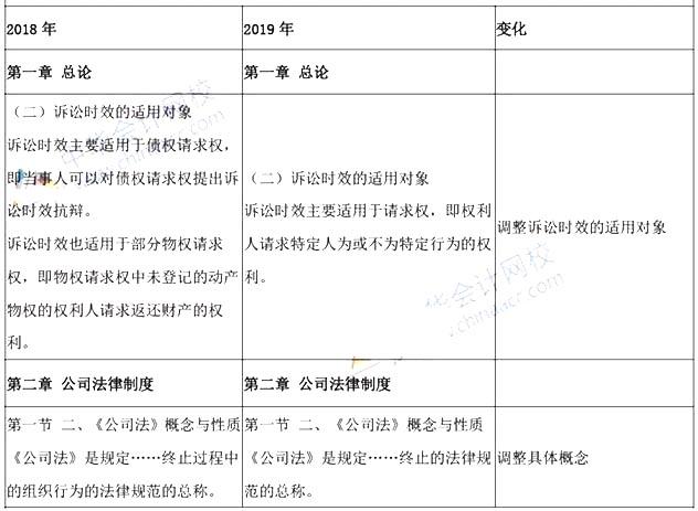 2019年中级会计师考试大纲变化对比:《经济法》