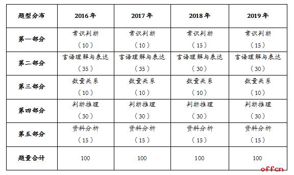"""2019上半年四川省考行测题量、考点、形式变化""""齐""""上阵"""