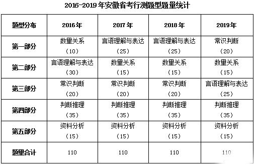 2019安徽省考行测试题:考点稳中有变 计算题难度较低