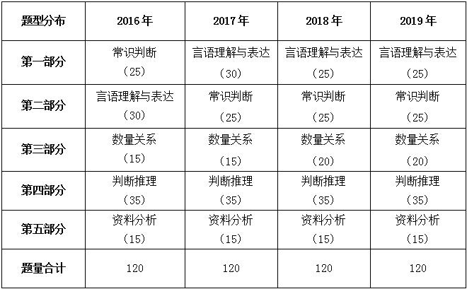 2019新疆省考行测试题追随国考脚步 整体难度上升