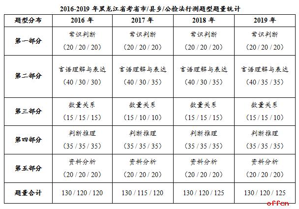 2019黑龙江省考行测考点新颖 部分题目阅读难度增加