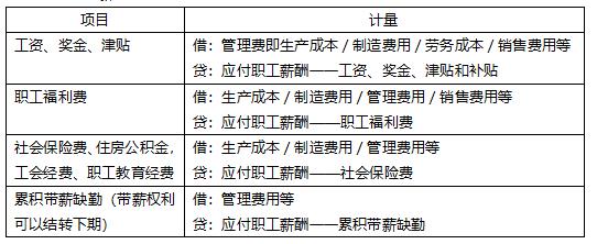 2019初级会计师《会计实务》真题考点:应付职工薪酬