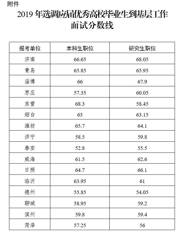 山东省2019年选调生面试温馨提示