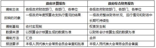 2019年初级会计实务真题考点:政府财务报告