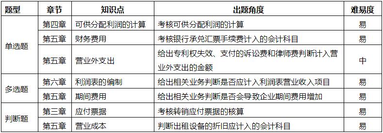 2019年5月19日初级会计师会计实务真题考情分析