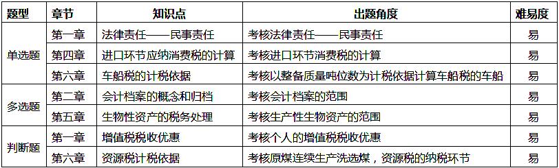 2019年5月19日初级会计师经济法基础真题考情分析