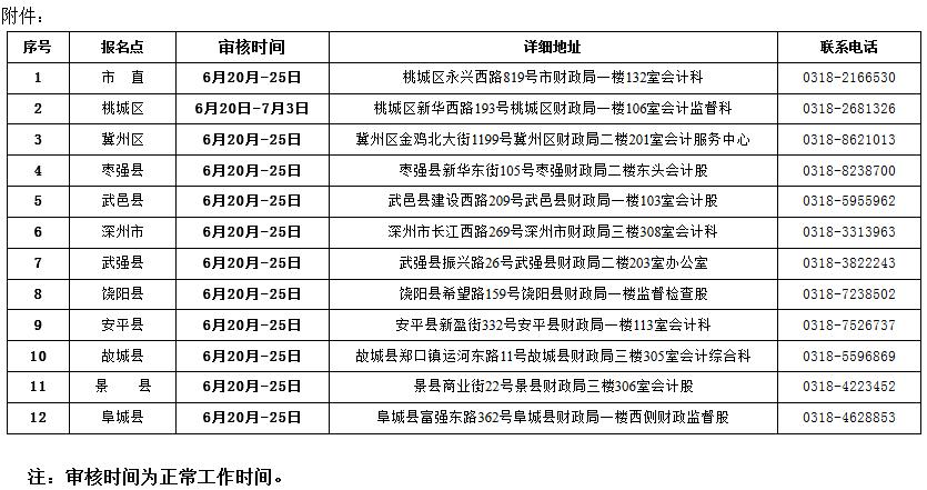 河北2019年初级会计职称考后资格审核时间汇总