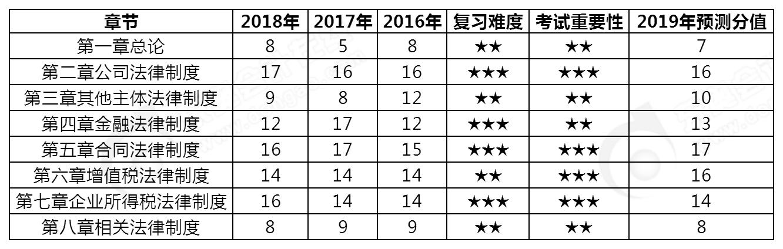 2019年中级会计职称《经济法》各章节分值预测