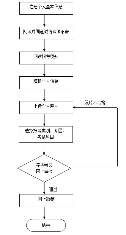 北京2019年下半年中小学教师资格笔试报名公告