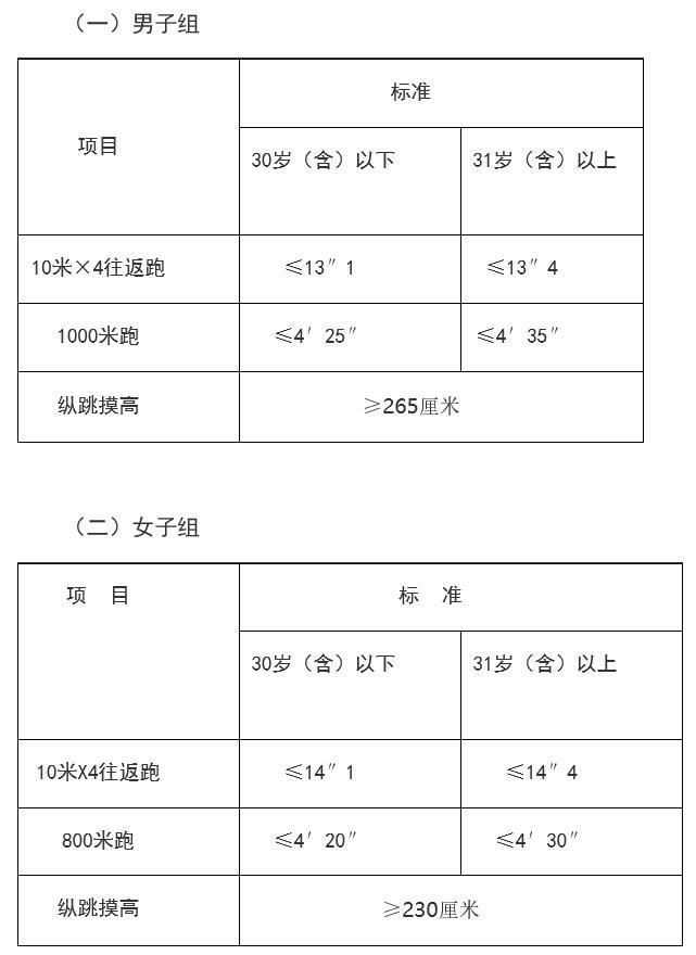 新录用公务员试用期管理办法(试行)(2020国考)