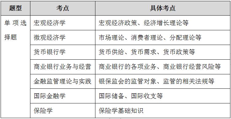 2020年国家公务员考试大纲解读――银保监会专业科目