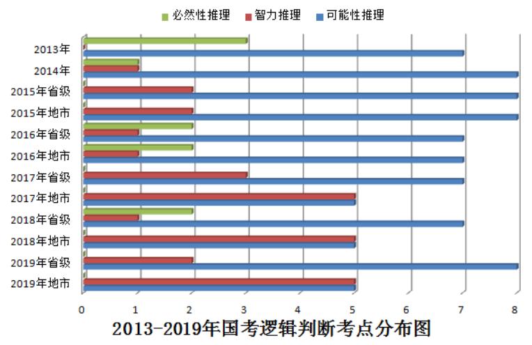 2013―2019年国考行测判断推理试题特点及考情分析