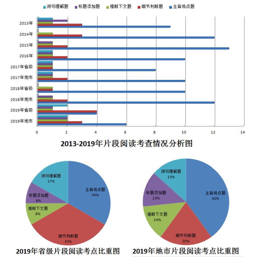 2013―2019年国考行测言语理解试题特点及考情分析