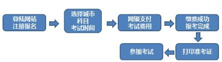 2020年度期货从业人员资格考试公告(2号)