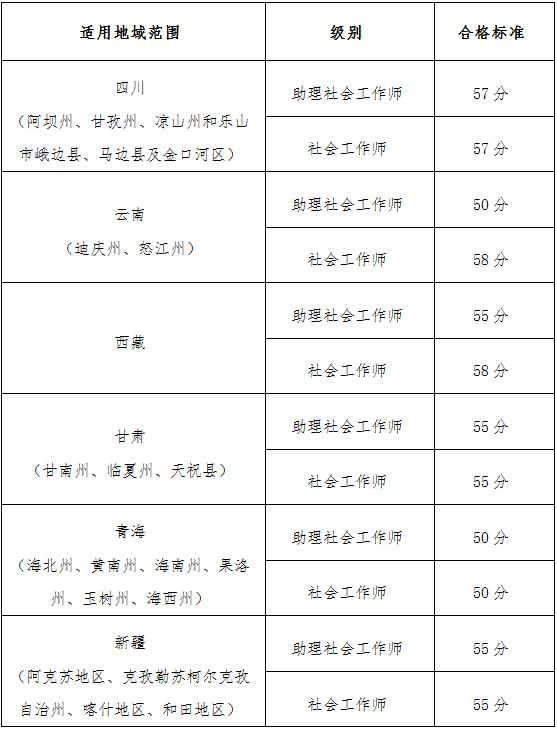 社会工作师考试合格标准