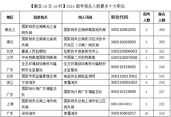 2021国考报考人数最多的十大职位(截至15日16时)