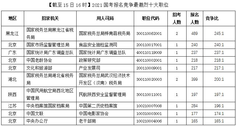 2021国考报名竞争最激烈十大职位(截至15日16时)