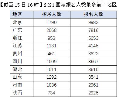 2021国考报名人数最多的10个地区(截至15日16时)