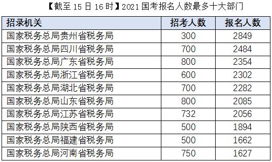 2021国考报名人数最多的10大部门(截至15日16时)