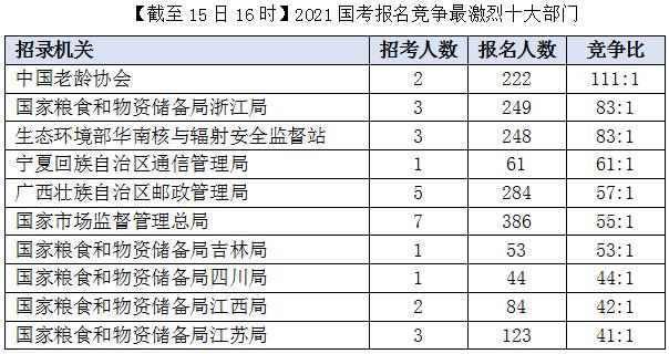 2021国考报名竞争最激烈的十大部门(截至15日16时)