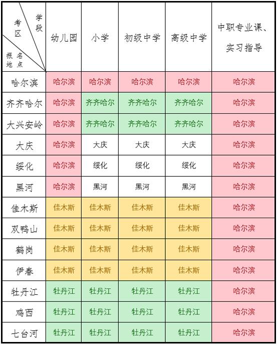 黑龙江2020下半年中小学教师资格证考试面试公告