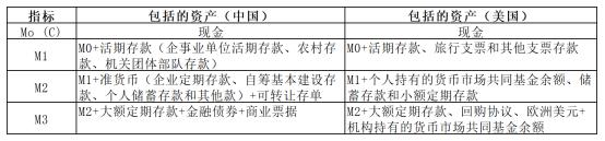 期货从业考试《期货投资分析》考点:货币金融指标